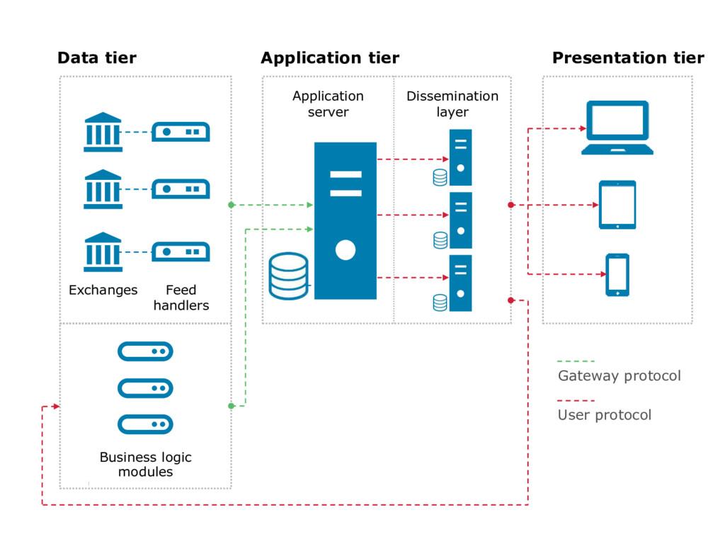 9 Gateway protocol User protocol Data tier Appl...