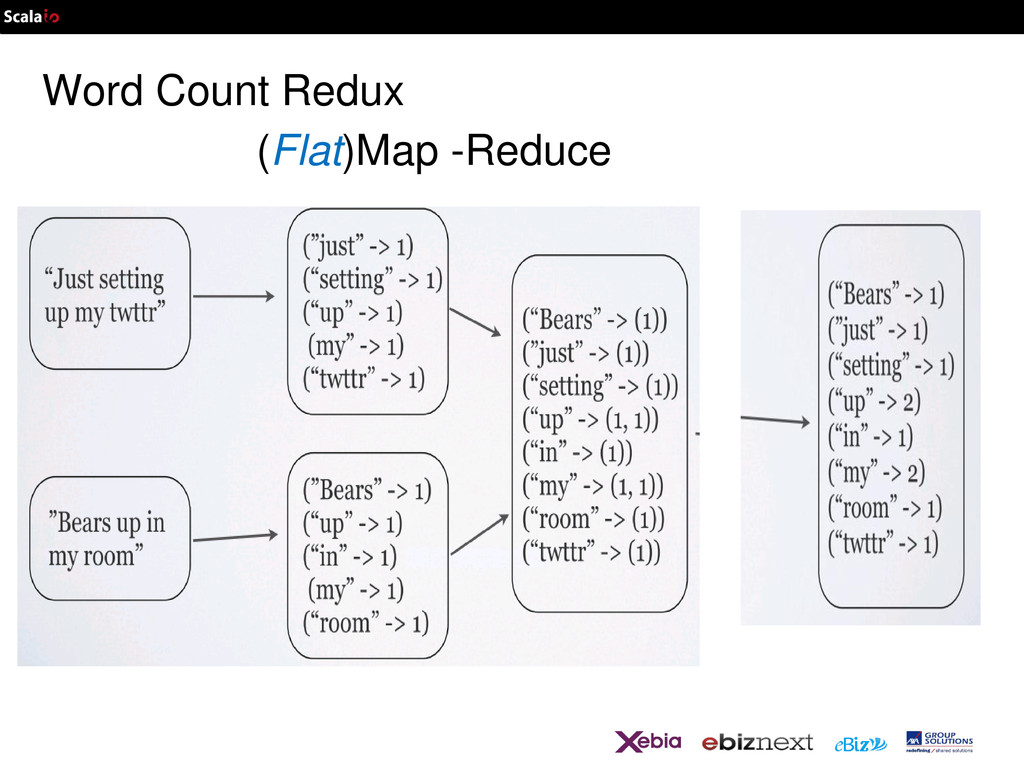 Word Count Redux (Flat)Map -Reduce