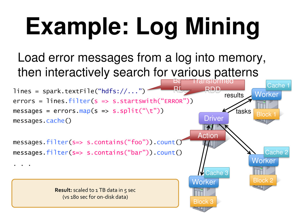 Example: Log Mining Load error messages from a ...