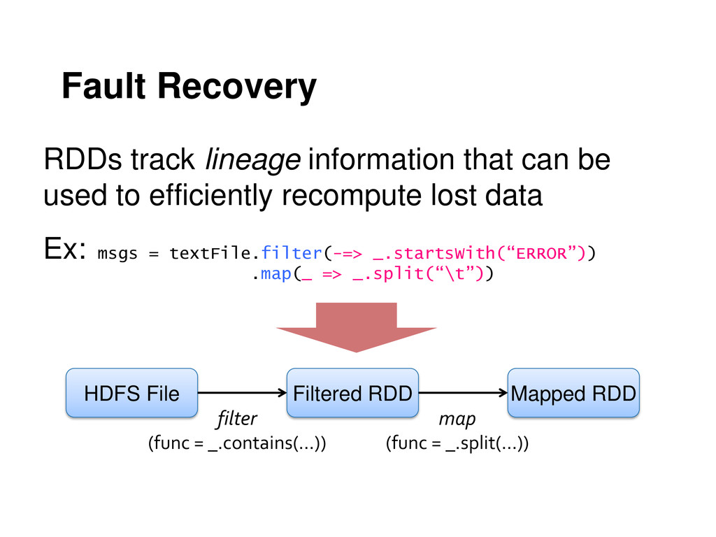 Fault Recovery RDDs track lineage information t...