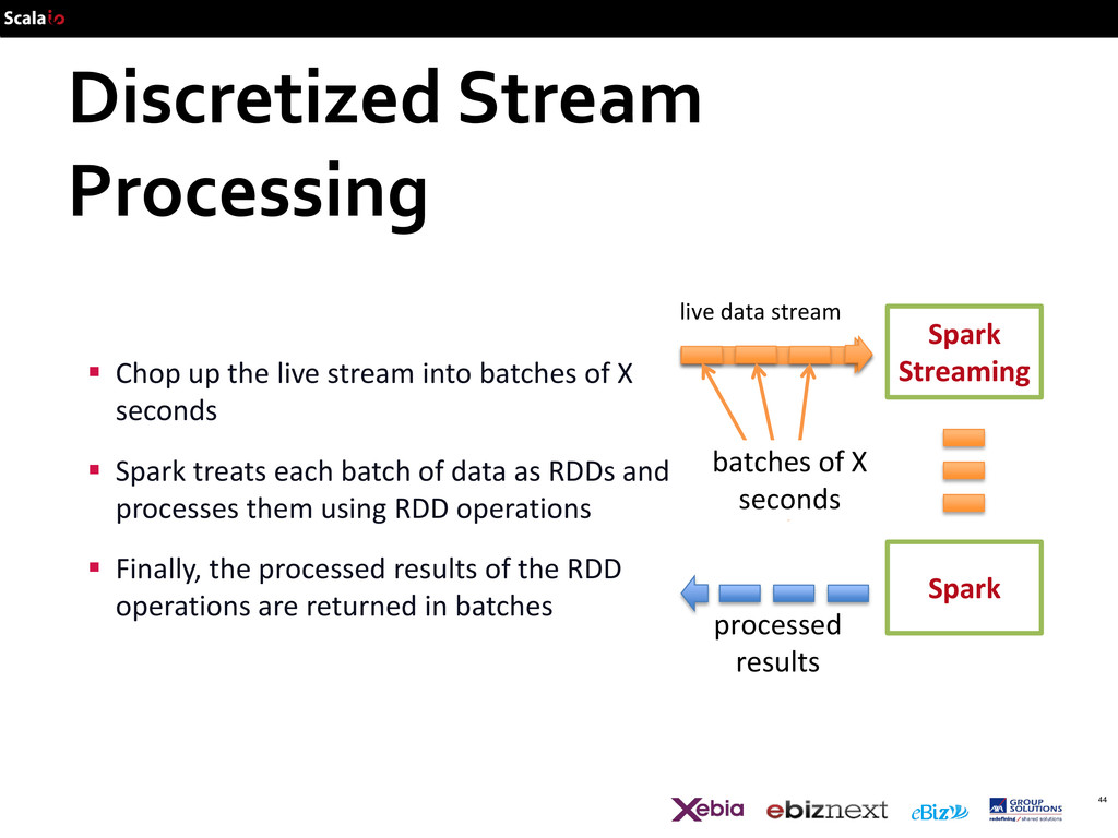 Discretized Stream Processing 44 Spark Spark St...