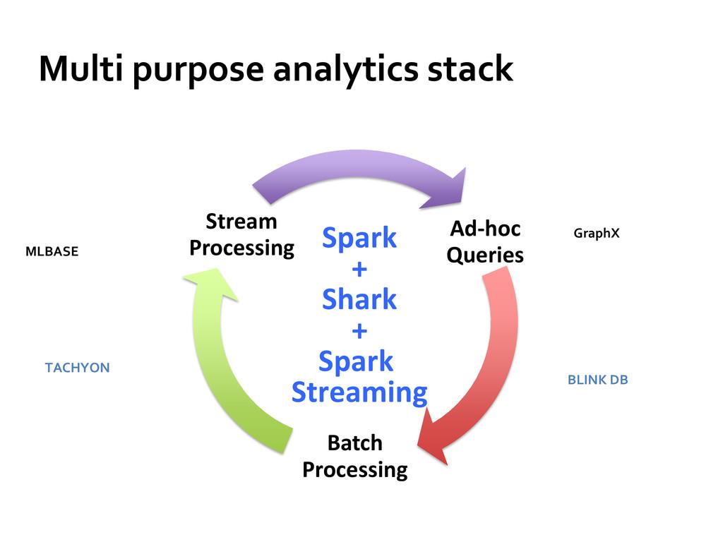 Multi purpose analytics stack Ad-hoc Queries Ba...