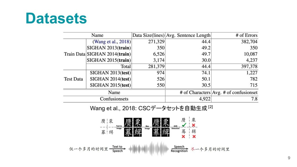 9 Datasets Wang et al., 2018: CSCデータセットを自動生成 [2]