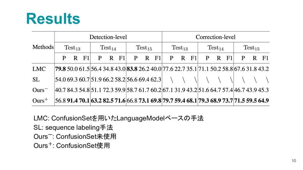 10 Results LMC: ConfusionSetを用いたLanguageModelベー...