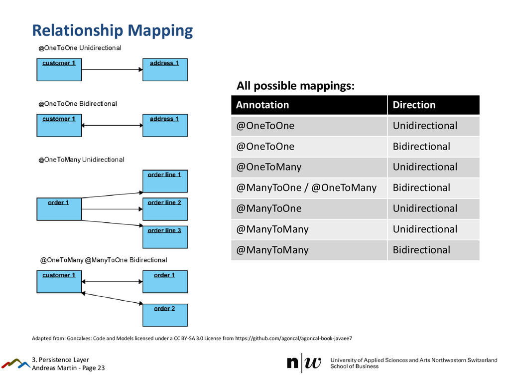 Andreas Martin - Page 23 Relationship Mapping 3...