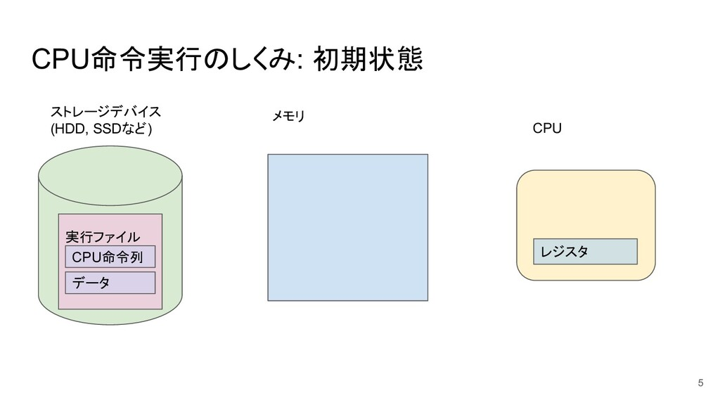 CPU命令実行のしくみ: 初期状態 5 ストレージデバイス (HDD, SSDなど) メモリ ...