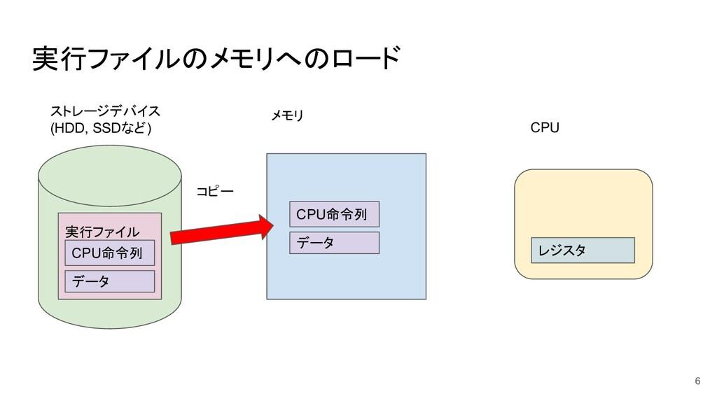 実行ファイルのメモリへのロード 6 ストレージデバイス (HDD, SSDなど) メモリ CP...