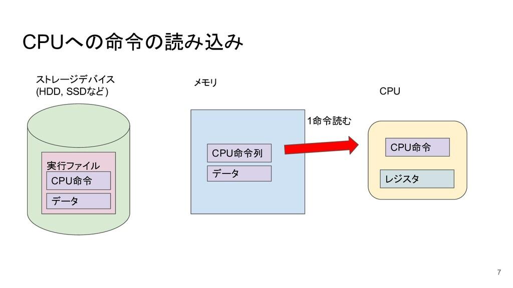 CPUへの命令の読み込み 7 ストレージデバイス (HDD, SSDなど) メモリ CPU 実...