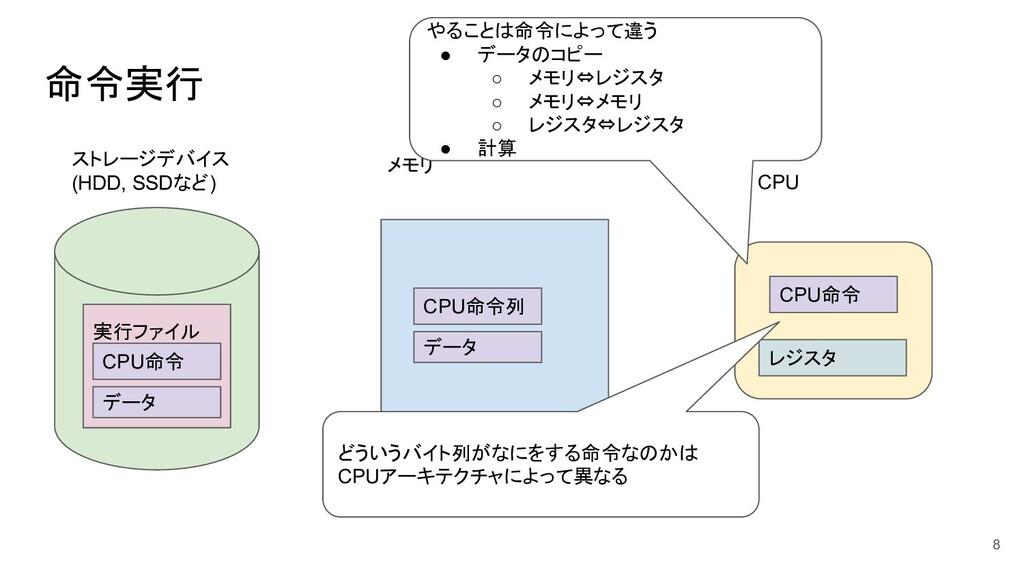 命令実行 8 ストレージデバイス (HDD, SSDなど) メモリ CPU 実行ファイル CP...