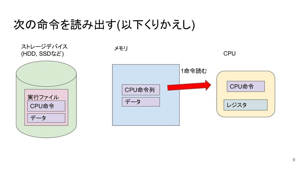 次の命令を読み出す(以下くりかえし) 9 ストレージデバイス (HDD, SSDなど) メモリ...