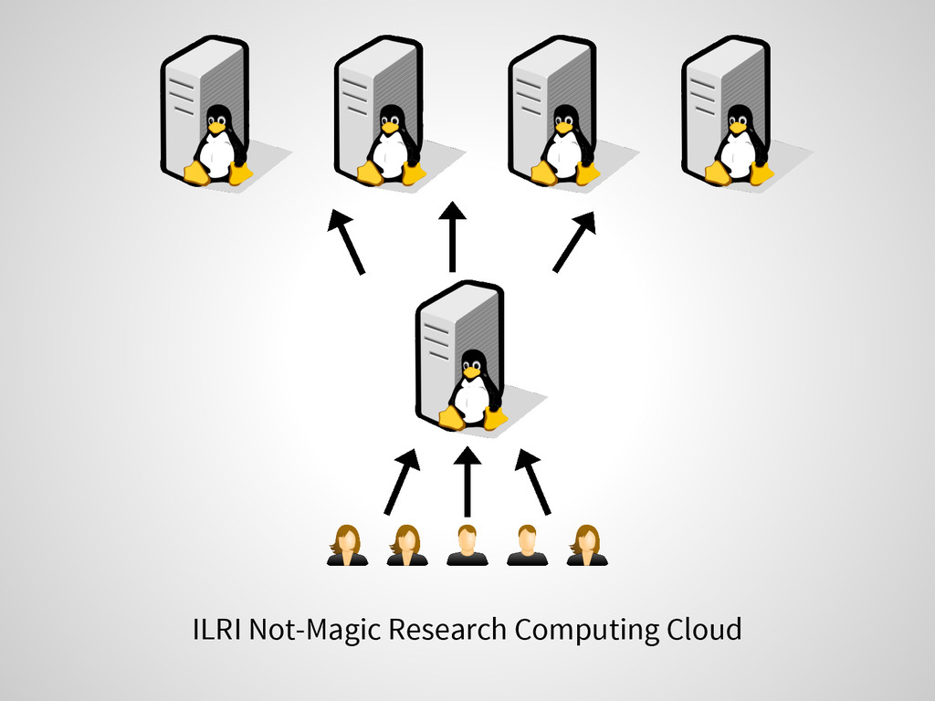 ILRI Not-Magic Research Computing Cloud