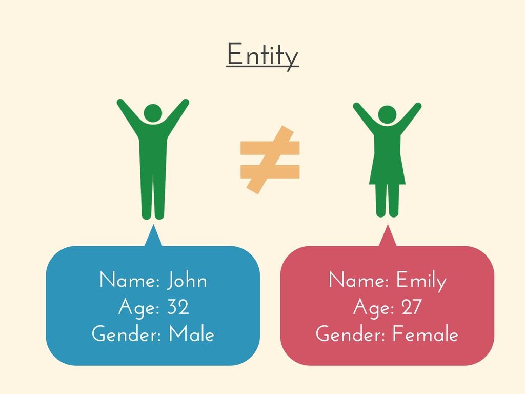 Entity Name: John Age: 32 Gender: Male Name: Em...