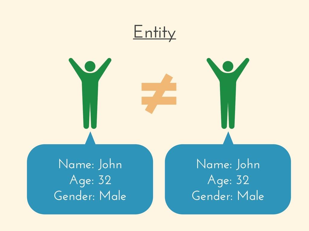 Entity Name: John Age: 32 Gender: Male Name: Jo...