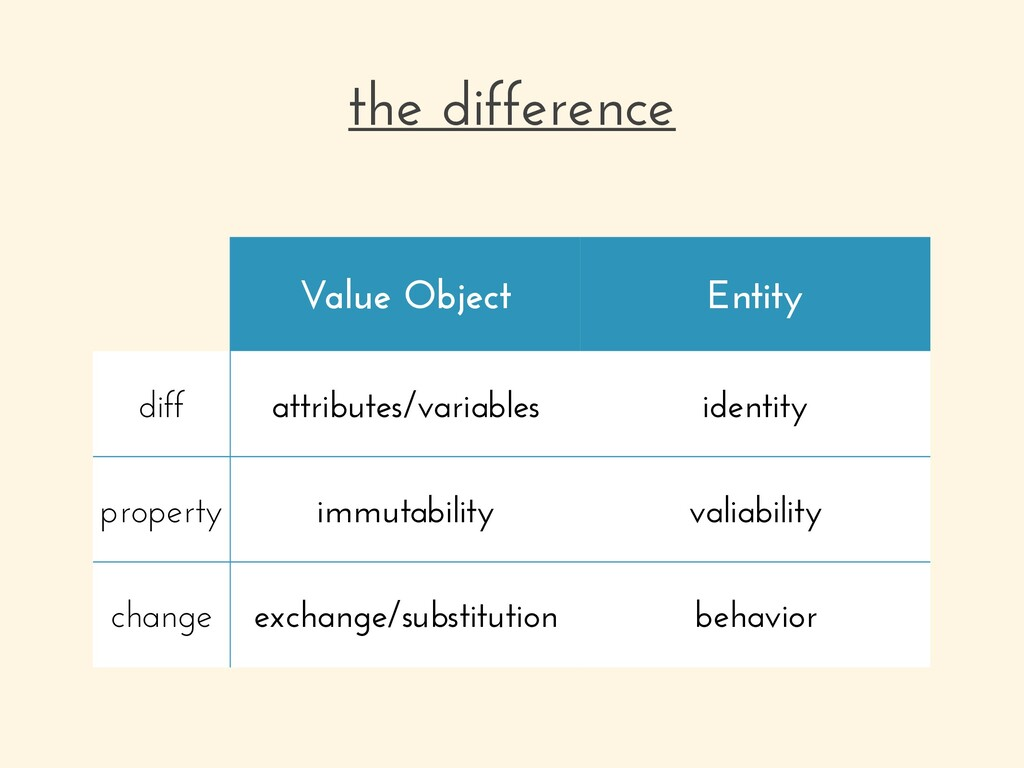 the difference Value Object Entity diff attribu...