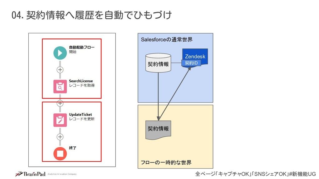 全ページ「キャプチャOK」「SNSシェアOK」#新機能UG 04.契約情報へ履歴を自動でひもづ...