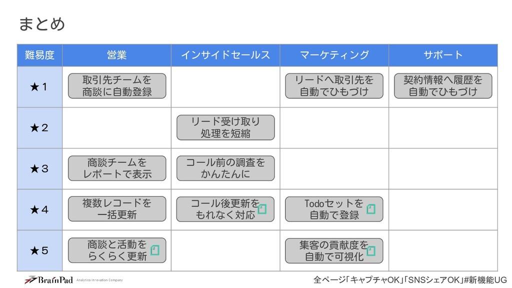 全ページ「キャプチャOK」「SNSシェアOK」#新機能UG まとめ 難易度 営業 インサイドセ...