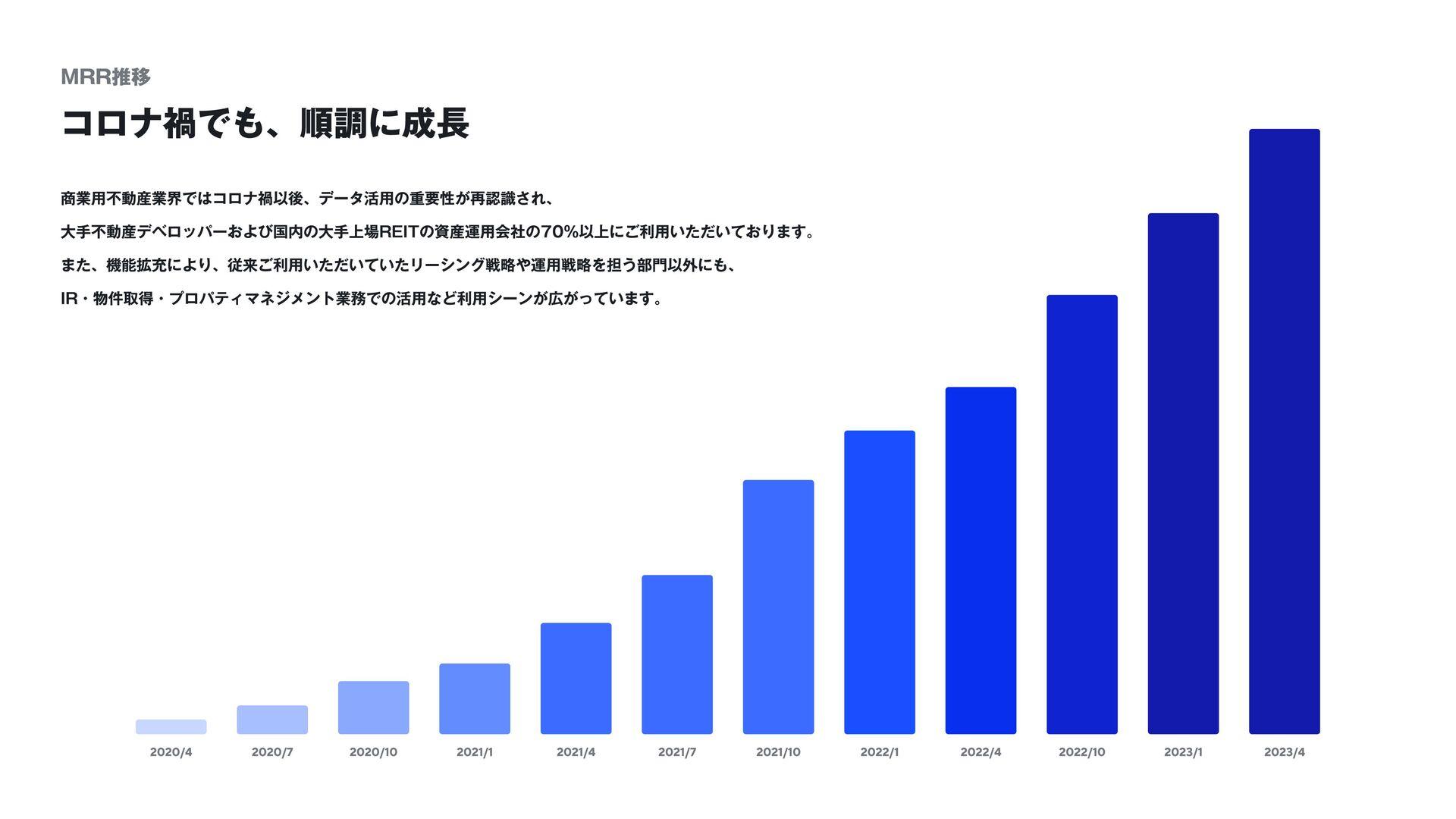 estie proは全ての事業用不動産事業者に空室データへの即時アクセスを提供  タイムリー...