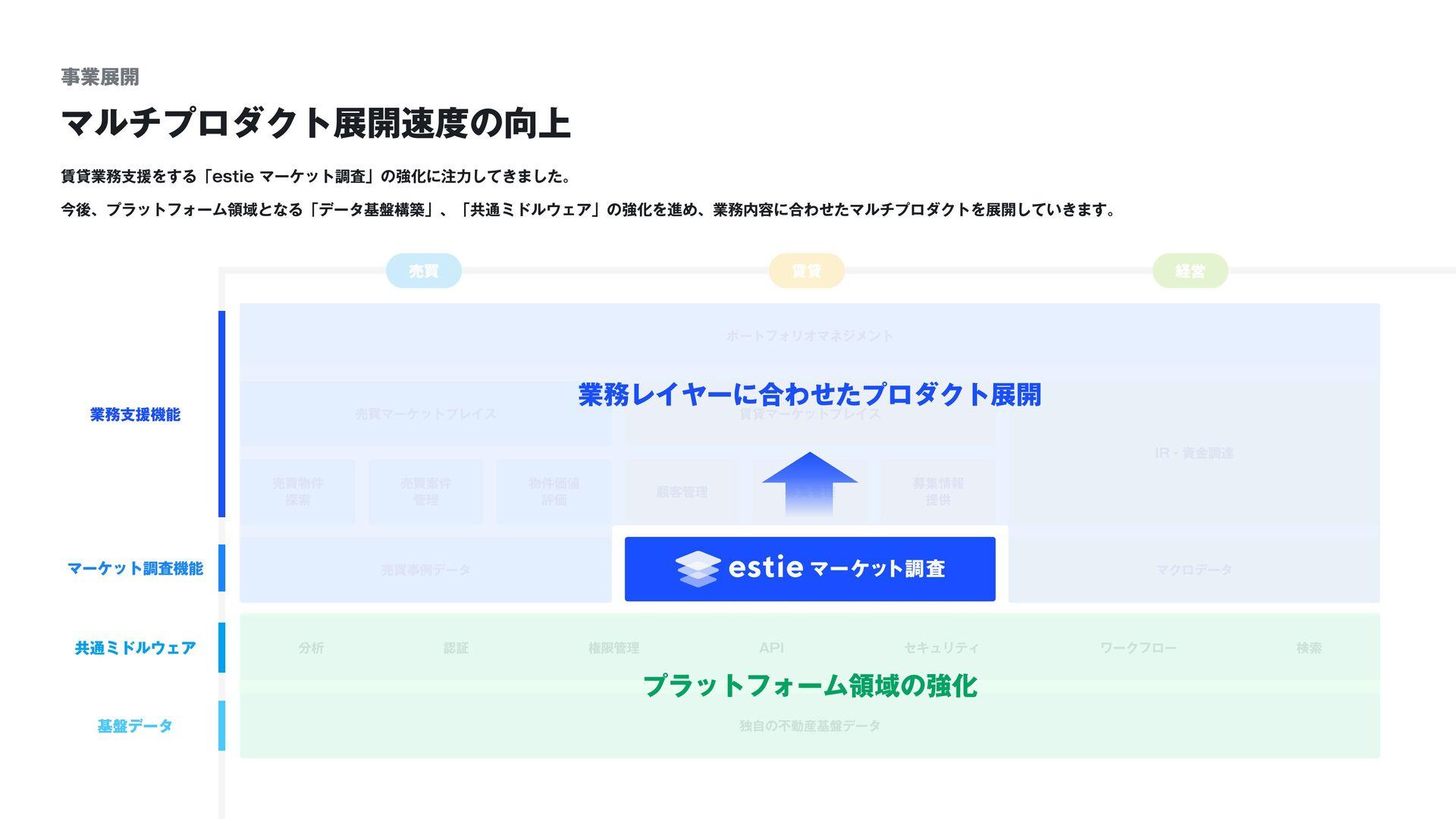 ©︎ 2020 estie, inc. 15 推定成約賃料 (e-賃料) の機械学習モデル ...