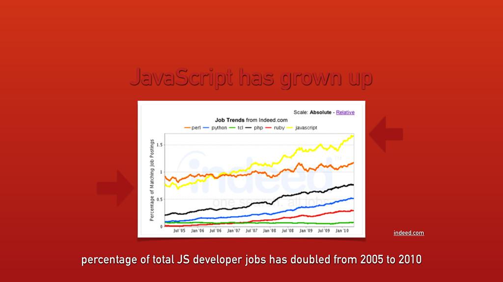 JavaScript has grown up percentage of total JS ...