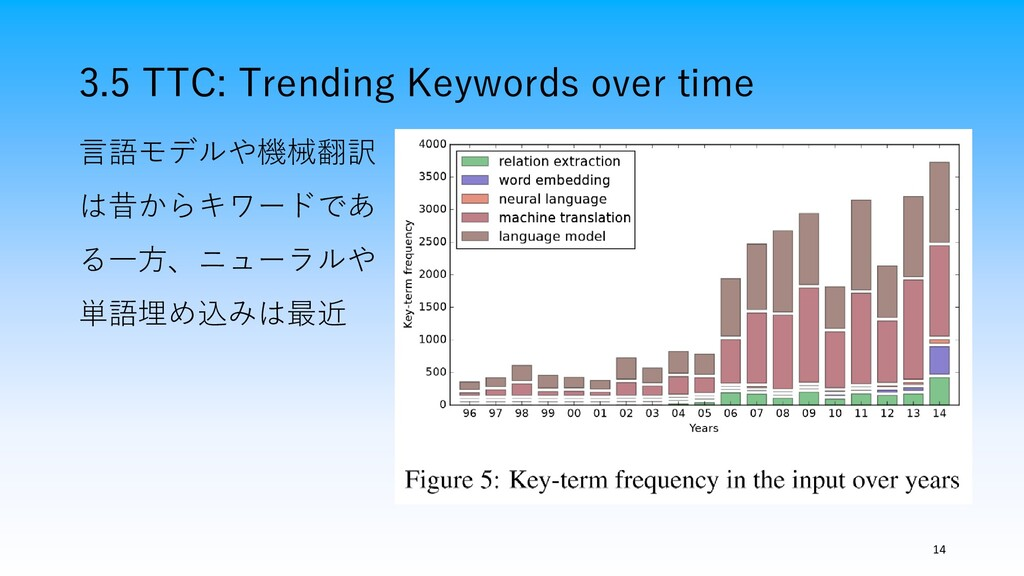 3.5 TTC: Trending Keywords over time 14 言語モデルや機...