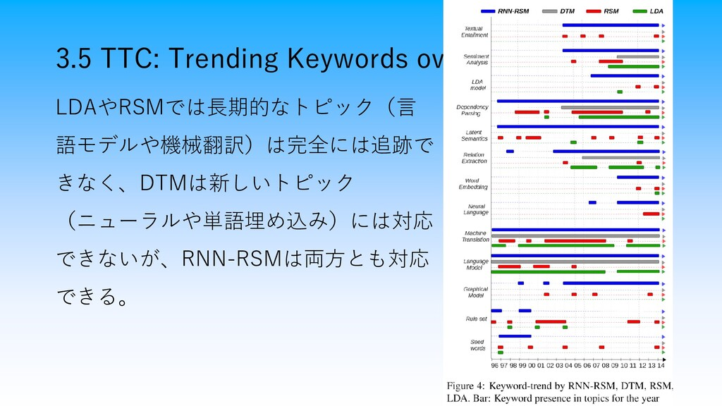 3.5 TTC: Trending Keywords over time 16 LDAやRSM...