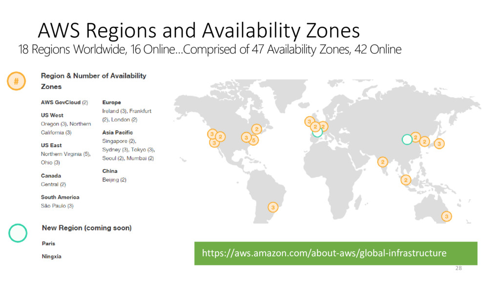 AWS Regions and Availability Zones https://aws....