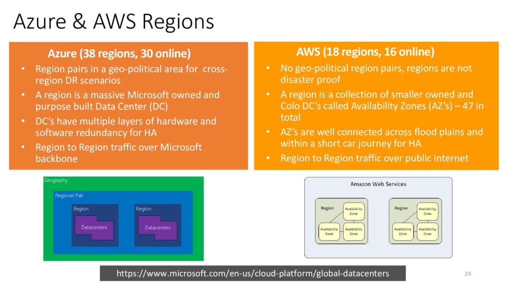 Azure & AWS Regions Azure (38 regions, 30 onlin...
