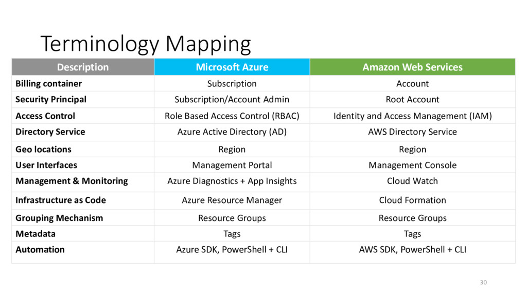 Terminology Mapping Description Microsoft Azure...