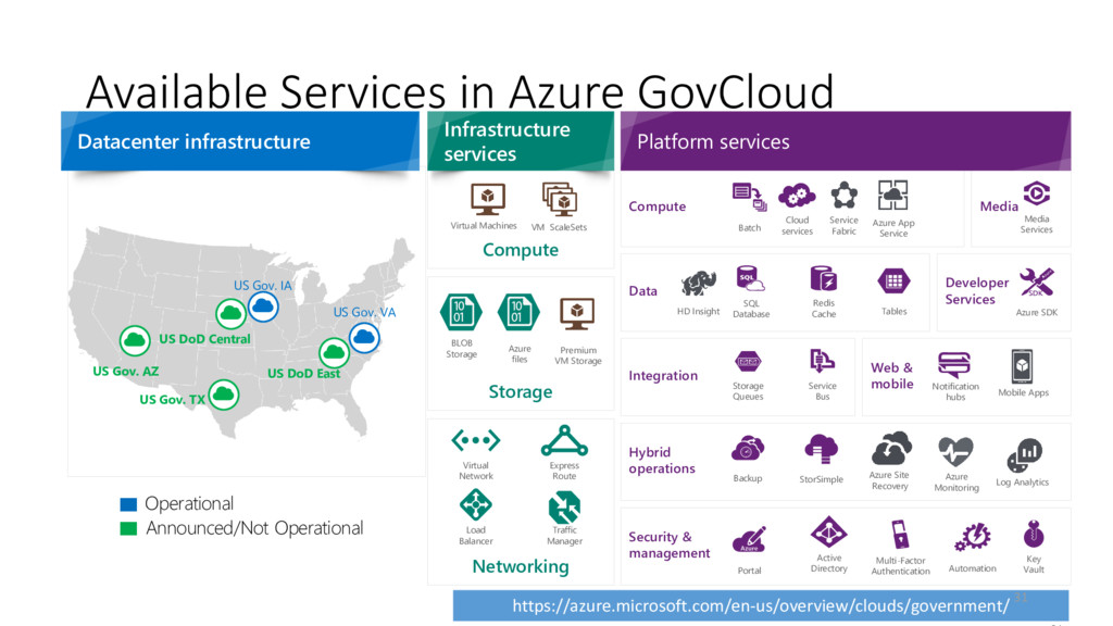 Available Services in Azure GovCloud Datacenter...