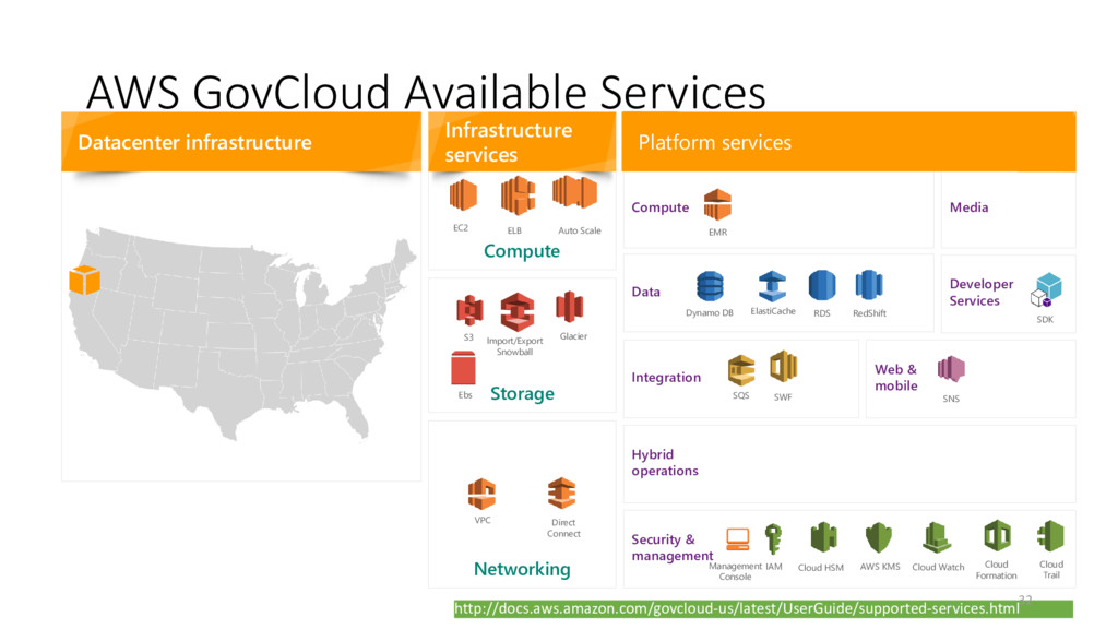 AWS GovCloud Available Services Datacenter infr...