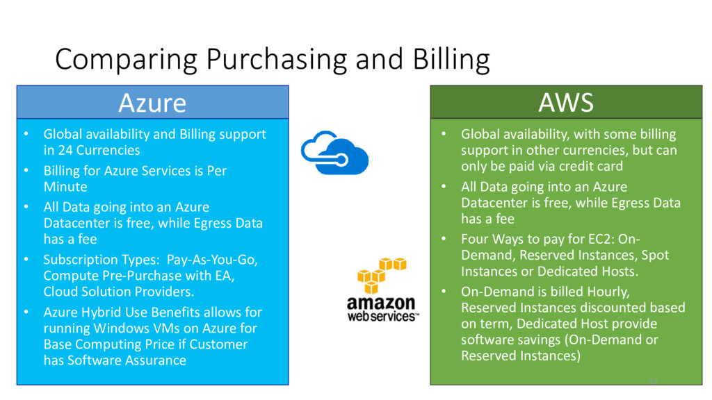 Comparing Purchasing and Billing Azure AWS • Gl...