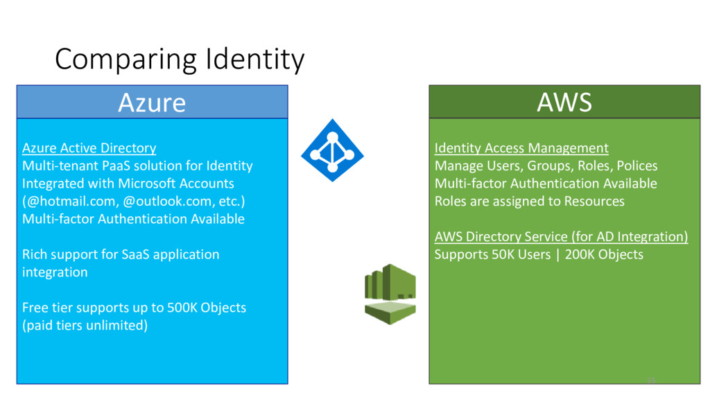 Comparing Identity Azure Active Directory Multi...