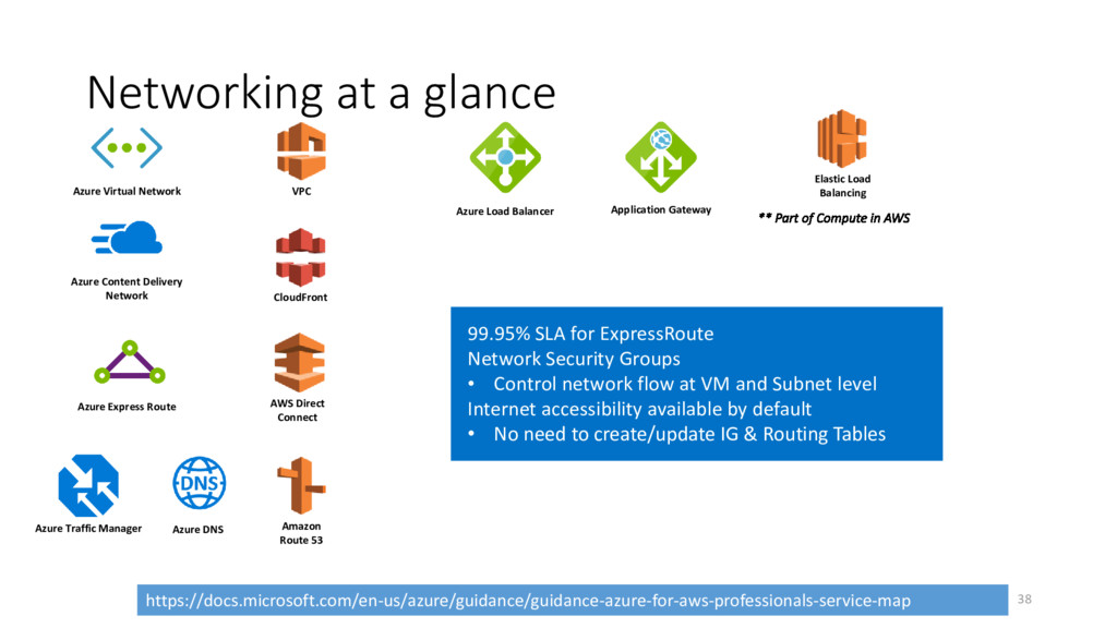 Networking at a glance VPC Amazon Route 53 AWS ...