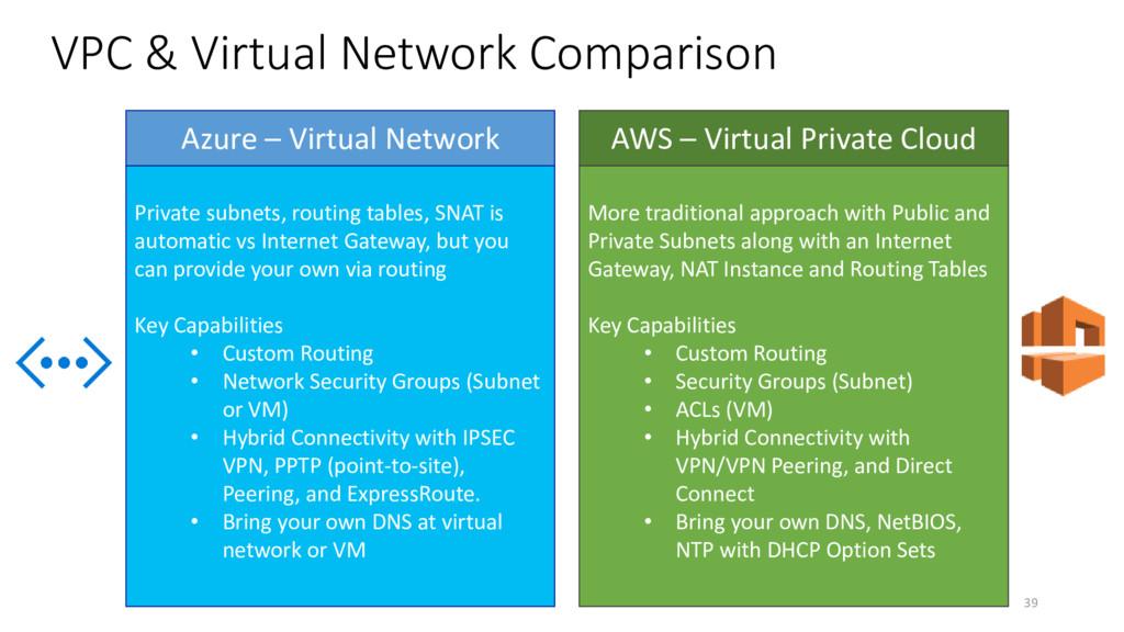 VPC & Virtual Network Comparison Private subnet...