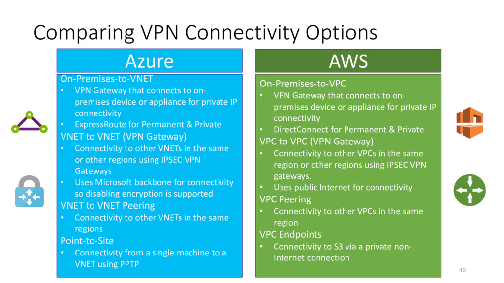Comparing VPN Connectivity Options On-Premises-...
