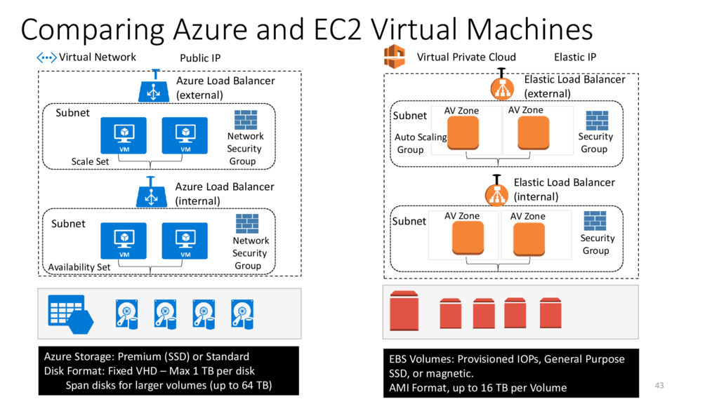Comparing Azure and EC2 Virtual Machines Availa...