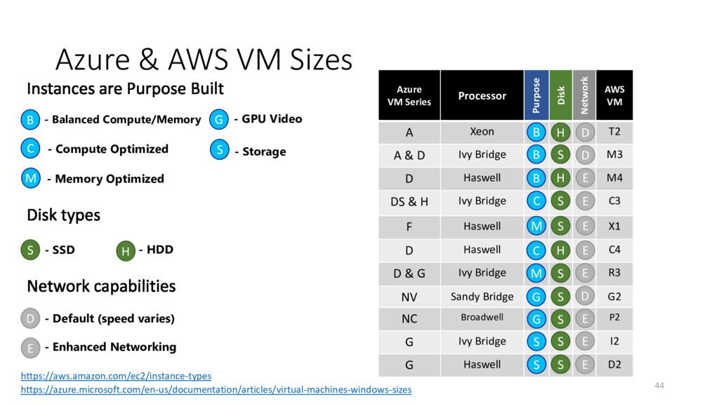 Azure & AWS VM Sizes Azure VM Series Processor ...