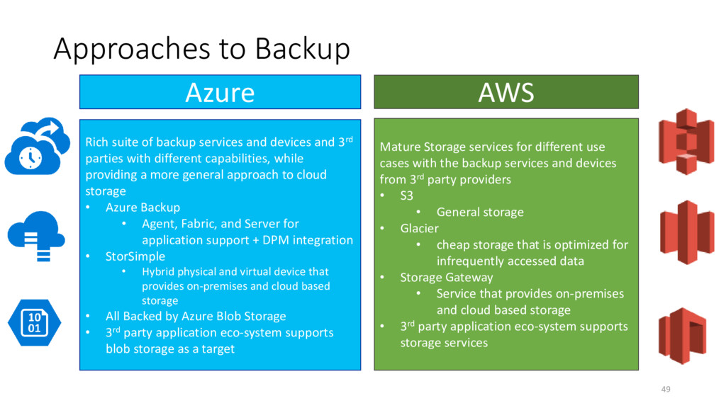 Approaches to Backup Rich suite of backup servi...