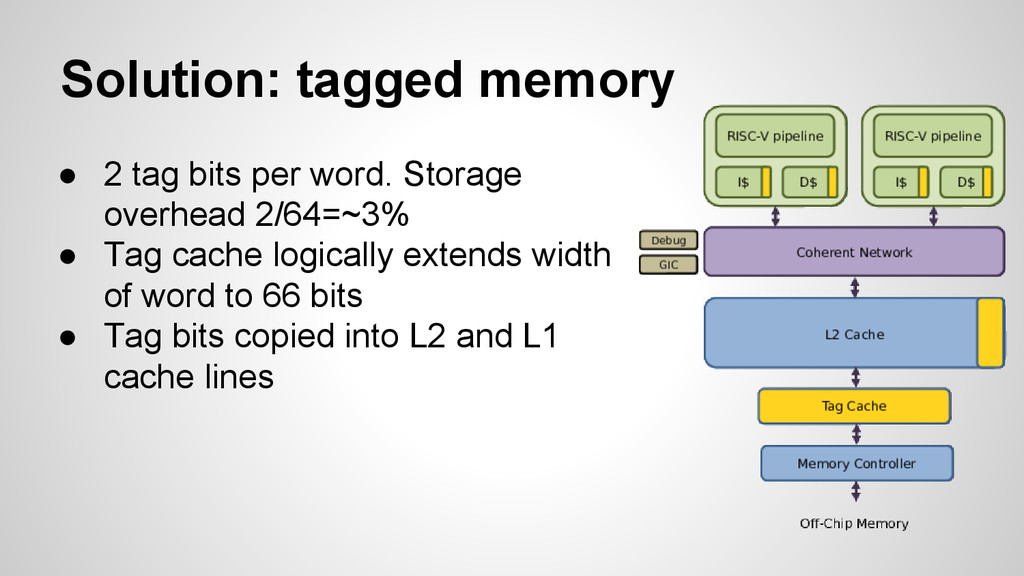 Solution: tagged memory ● 2 tag bits per word. ...