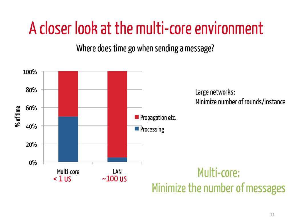 A closer look at the multi-core environment 11 ...