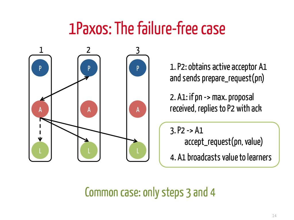 1Paxos: The failure-free case 14 P A L P A L P ...