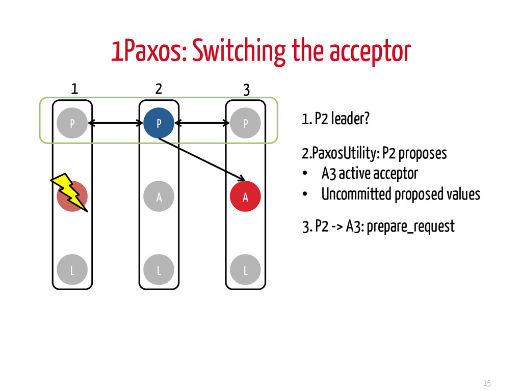 1Paxos: Switching the acceptor 15 P A L P A L P...