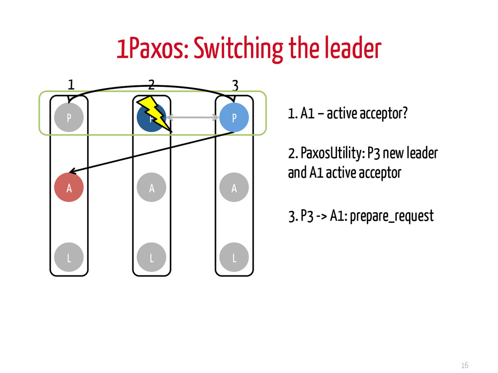 1Paxos: Switching the leader 16 P A L P A L P A...