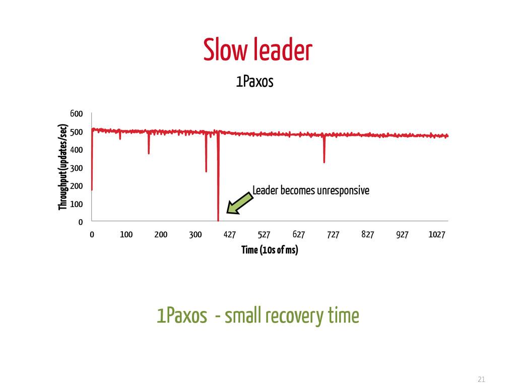 Slow leader 21 0 100 200 300 400 500 600 0 100 ...