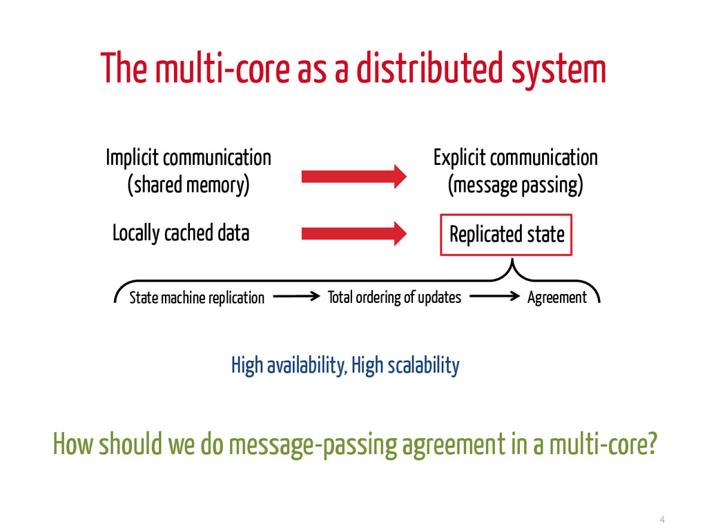 The multi-core as a distributed system 4 Implic...