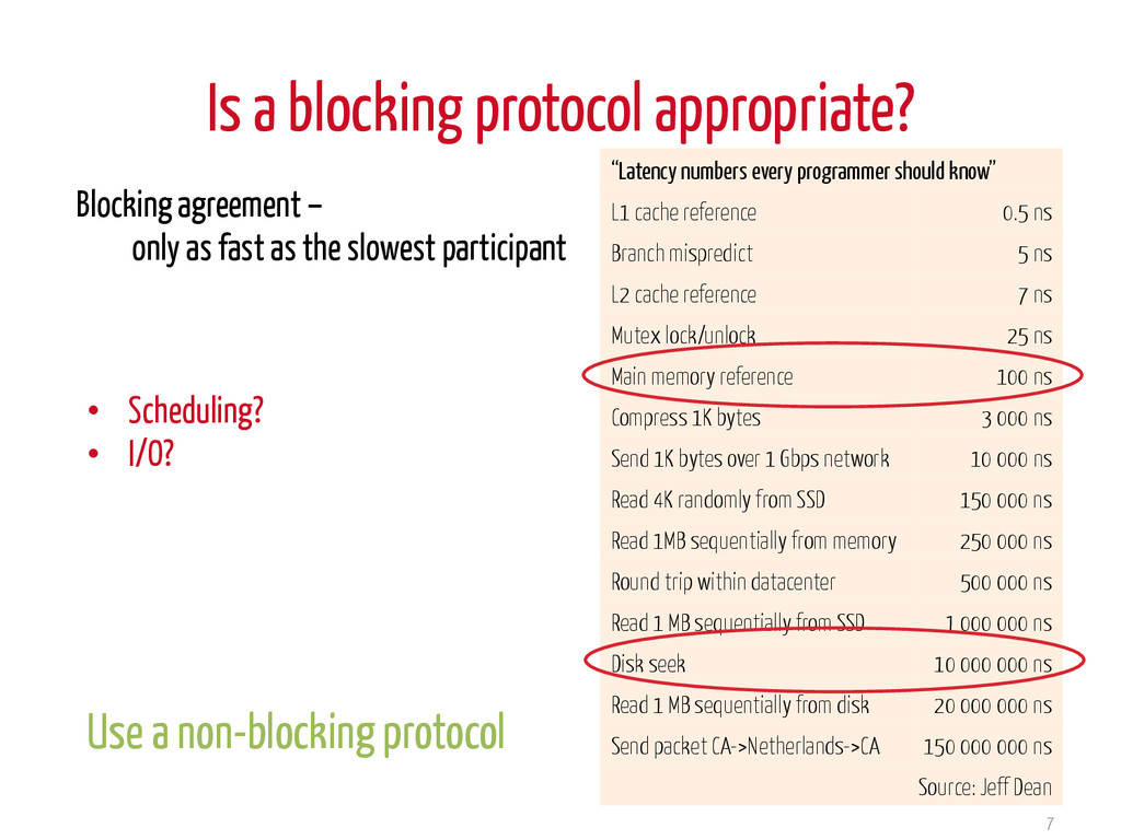 """Is a blocking protocol appropriate? 7 """"Latency ..."""