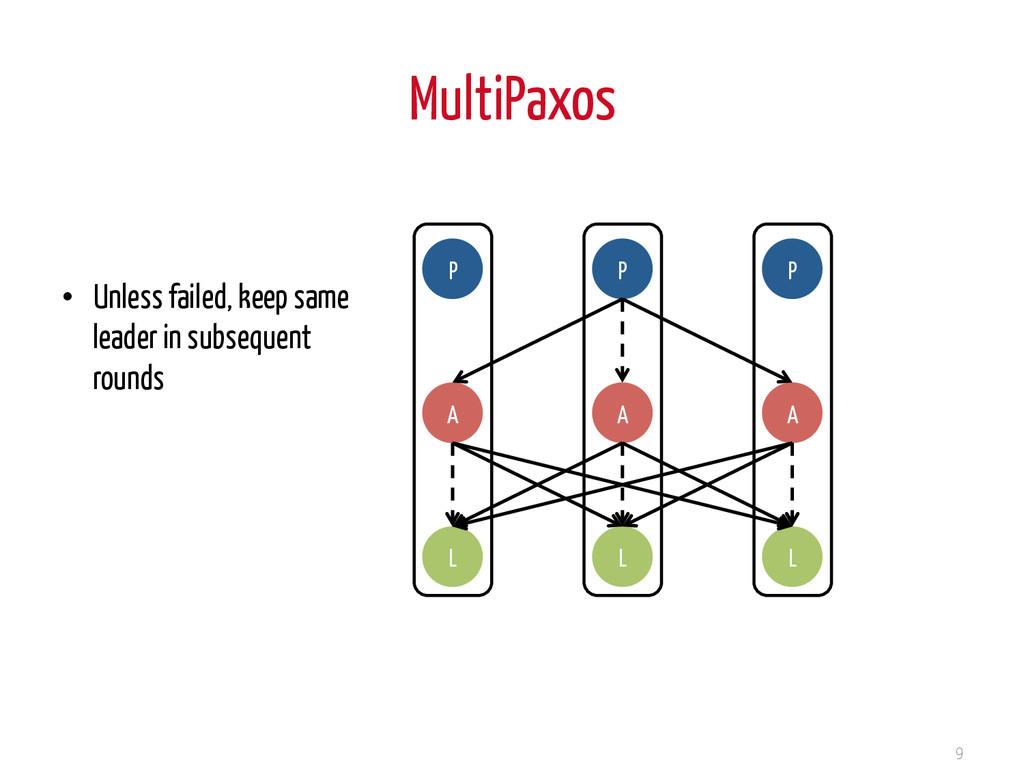 MultiPaxos 9 P A L P A L P A L • Unless failed...