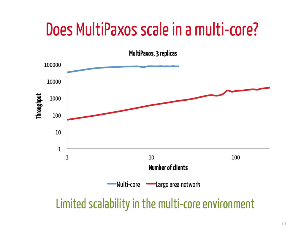 Does MultiPaxos scale in a multi-core? 10 Limit...