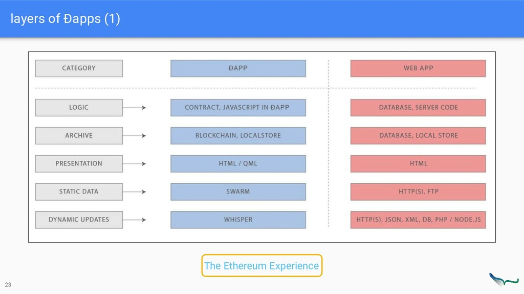 layers of Ðapps (1) 23 The Ethereum Experience