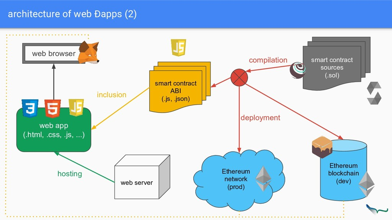 architecture of web Ðapps (2) Ethereum blockcha...